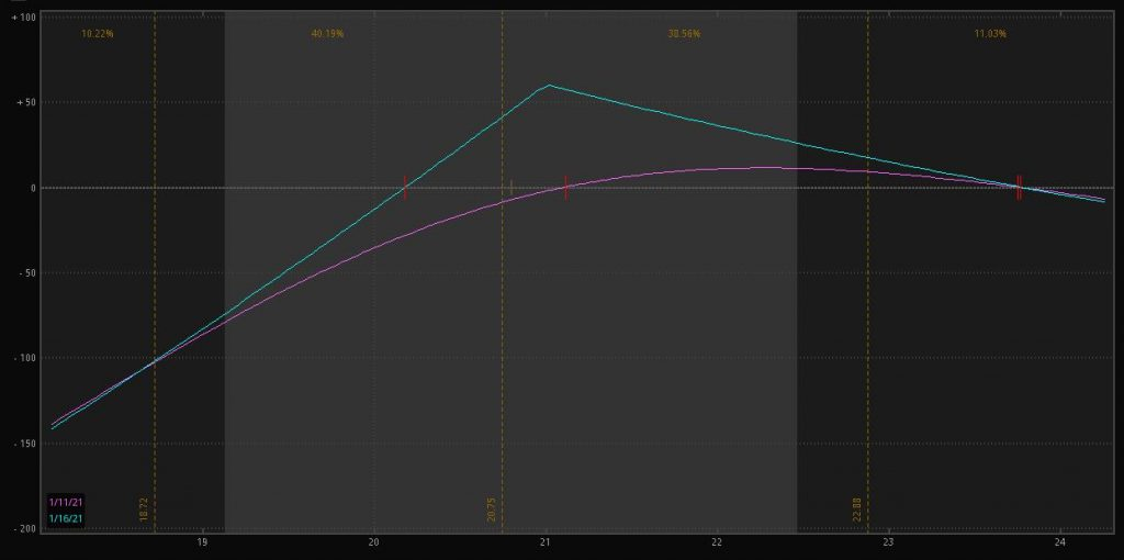 Risk graph for diagonal call spread on HEAR